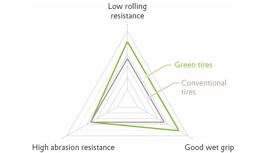 The magic triangle of tire technology: Tires featuring the Silica/Silane-system can cut fuel consumption by up to 8%, thanks to their reduced rolling resistance. Their good wet grip enables them to reduce the braking distance by many meters and thus improve driving safety.