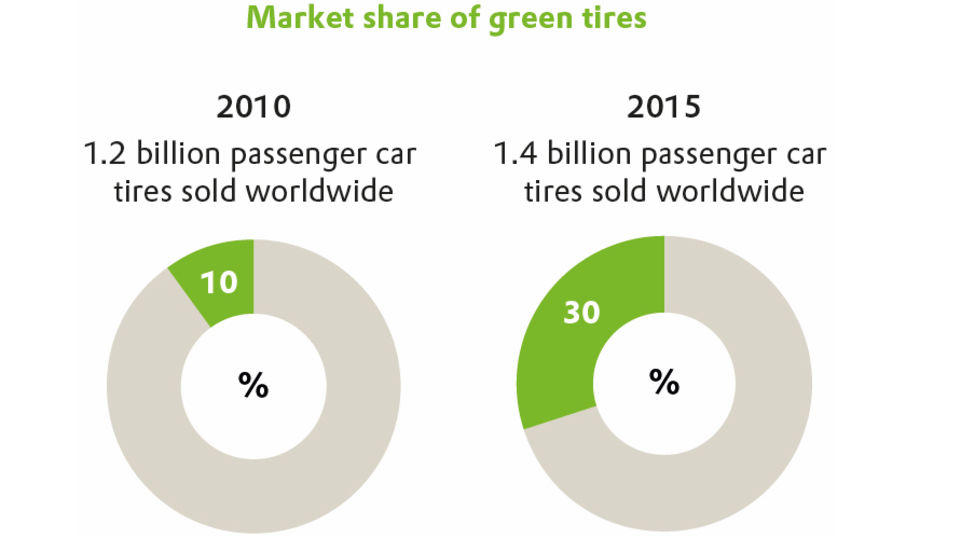 High growth: In past years, the share of green tires in the total sales volume of tire manufacturers increased from 10 to 30 percent.