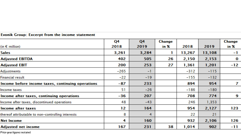 Evonik Group: Excerpt from the income statement